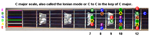 C major modes and major scale
