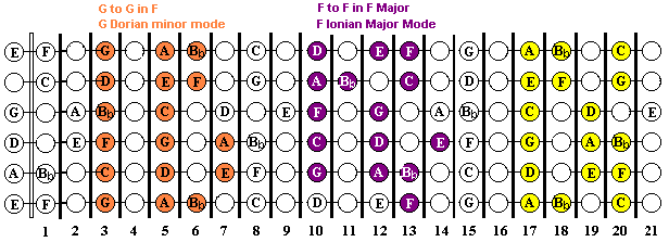 Guitar Modes in the key of F major