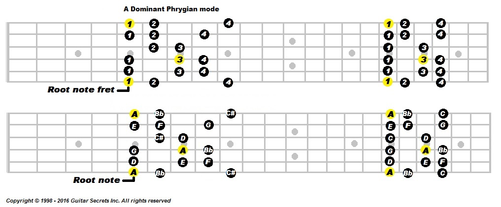 Spanishi Guitar Progressions | Guitar Secrets, Online Guitar Lessons