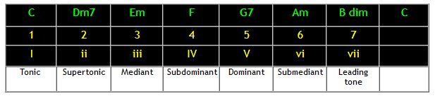 Guitar chords and progressions in the key of C major
