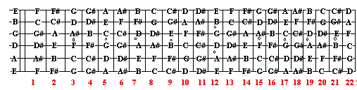 Its Very Important To Learn All The Notes Of Guitar And Their Placement Use Illustration Below Help Out Then Try Fill In One