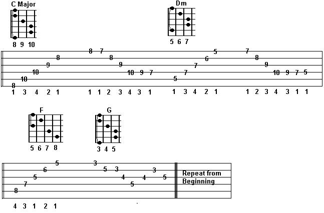 Httpguitarsecrets Free Online Guitar Lessons Guitar
