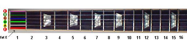 guitar secrets learning the guitar fretboard. Black Bedroom Furniture Sets. Home Design Ideas